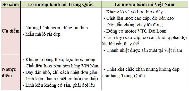 Lò nướng bánh mì Việt Nam và lò nướng bánh mì Trung Quốc