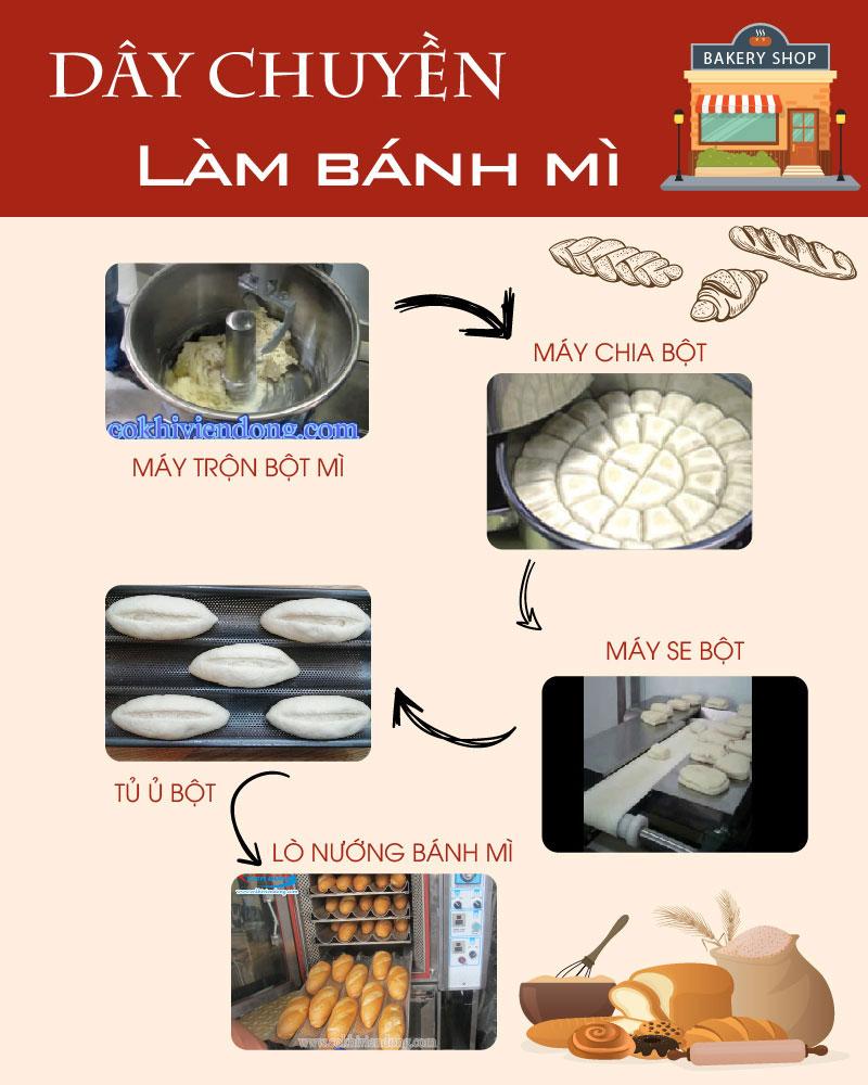 day-chuyen-lam-banh-mi