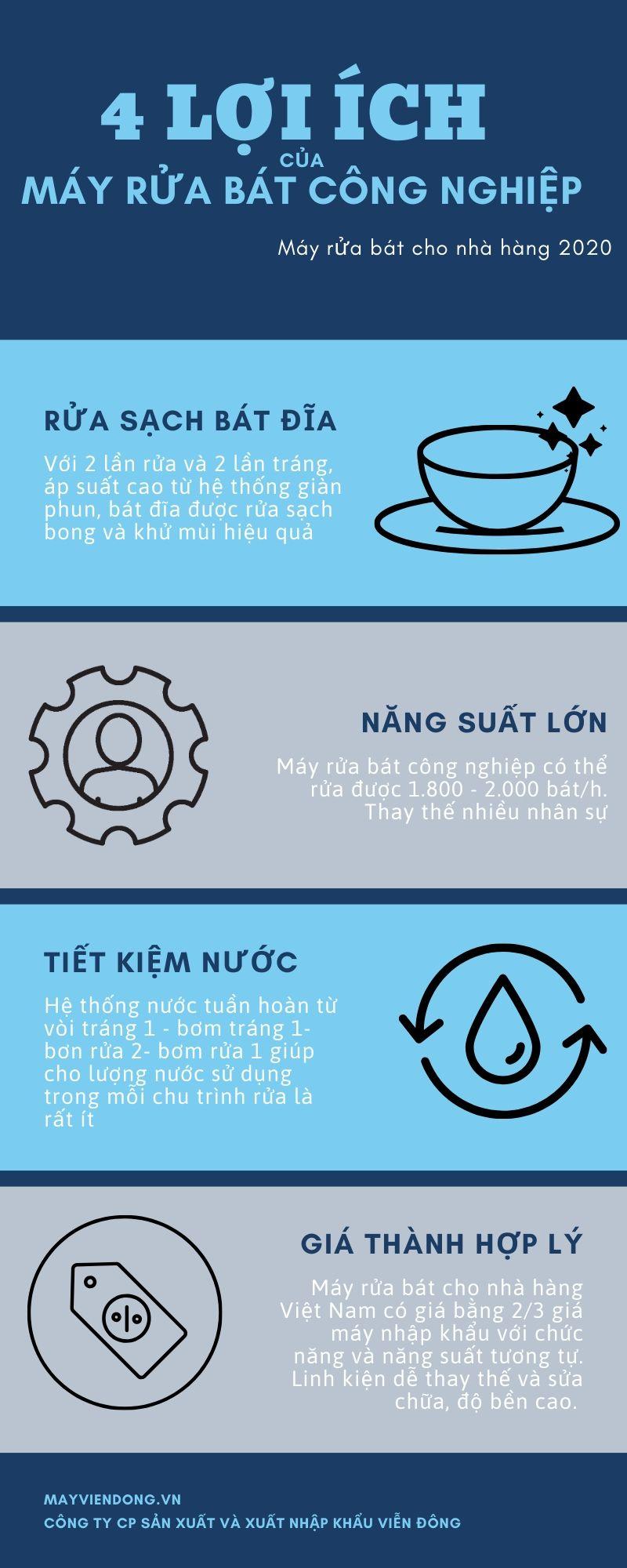 lợi ích của máy rửa bát công nghiệp