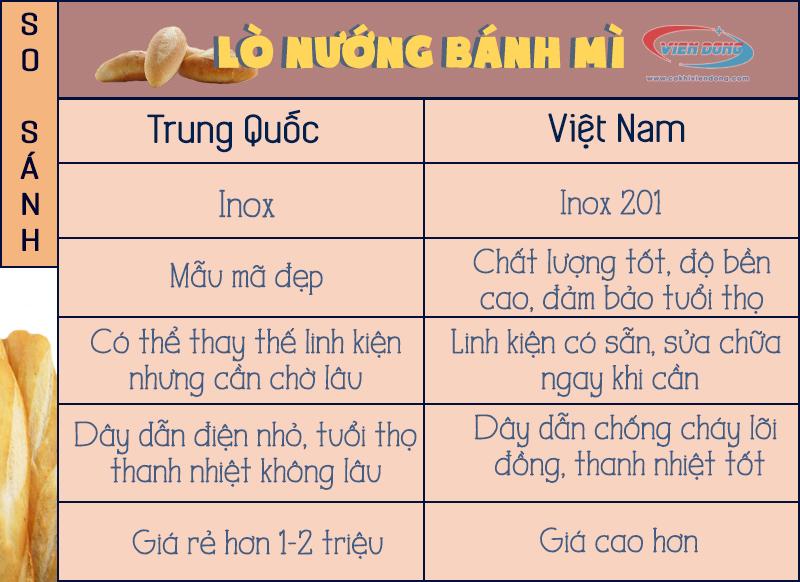 So sánh lò nướng bánh mì Việt Nam và Trung Quốc