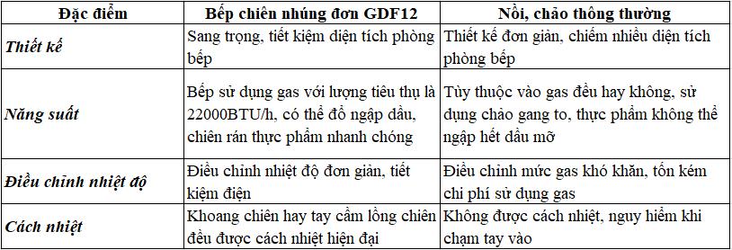Bếp chiên nhúng đơn GDF12
