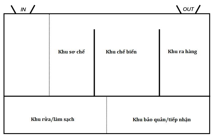 tiêu chuẩn thiết kế bếp nhà hàng3